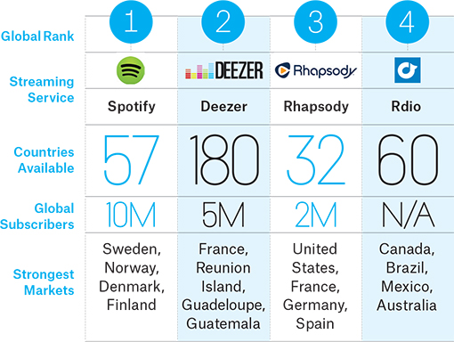 Billboard overview of biggest music streaming services worldwide
