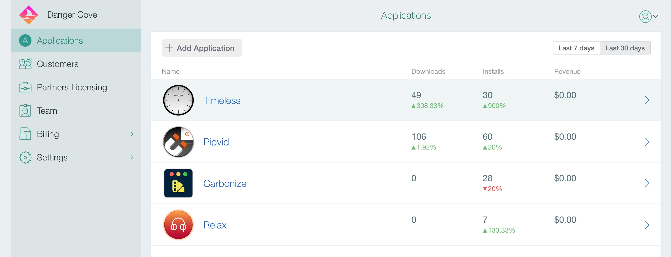 A screenshot of my DevMate dashboard, showing about 50 downloads and 30 installs for Timeless in the past 30 days and 100 downloads and 60 installs for Pipvid